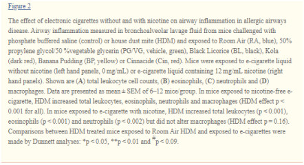 effect of e-cigarette on allergic airway disease03