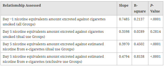 Regression analyses of nicotine equivalents excretion and Day −1 and Day 5 product use