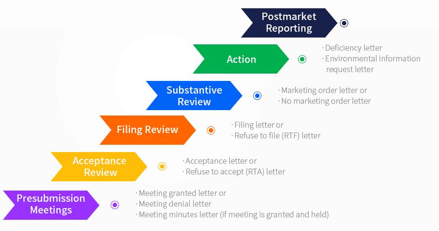 PMTA Review Process