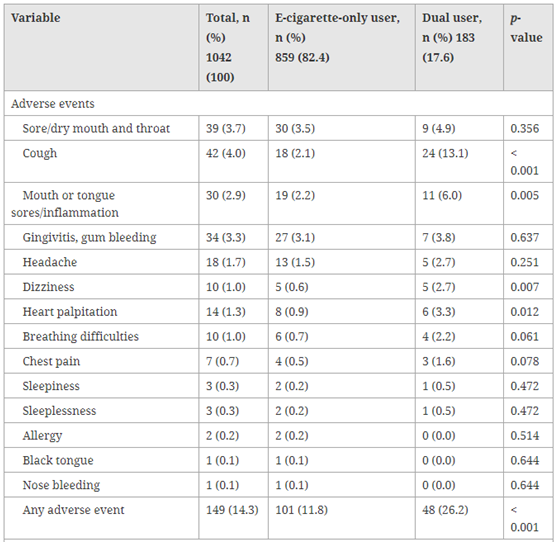 Prevalence of vaping-related adverse events and perceived improvement in physiological functions
