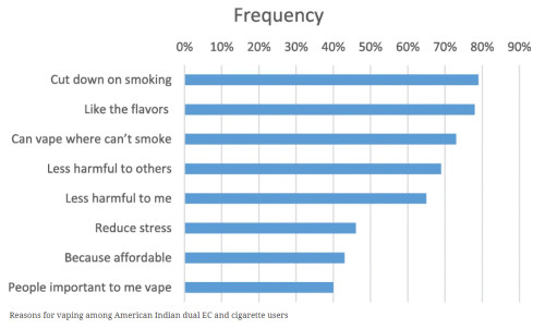 reasons  for vaping